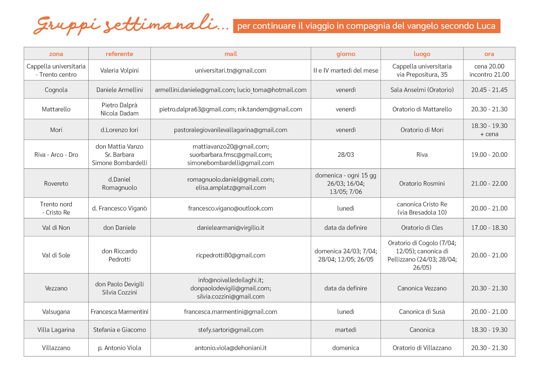 Servizio di incontri di tabella